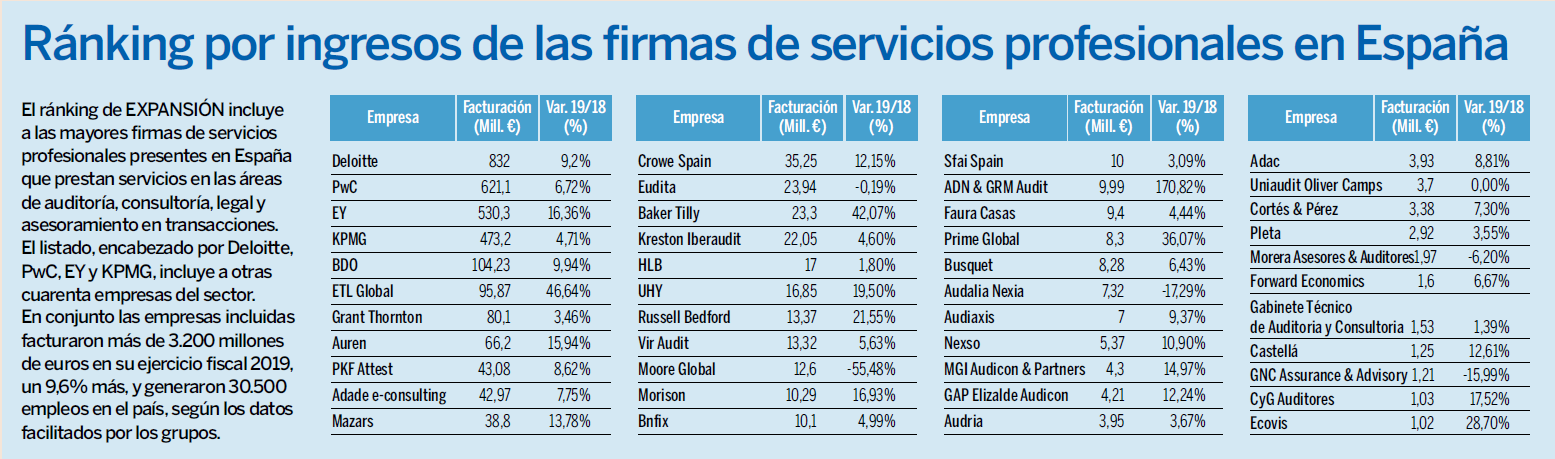 Ranking Auditores Expansion
